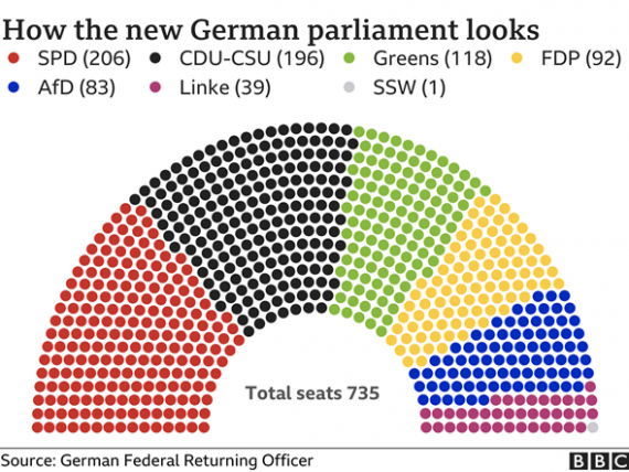 German Election Results 2021
